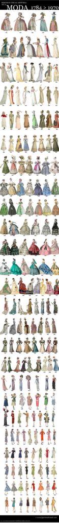 La historia de la moda desde 1784 a 1970 ilustrada en figurines de moda www.figurinesdemoda.com